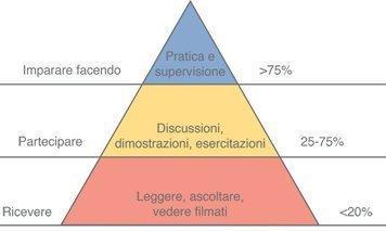triangolo kolb