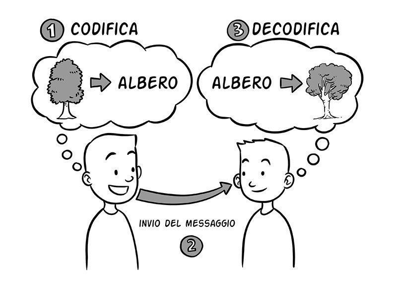 come comunicare efficacemente