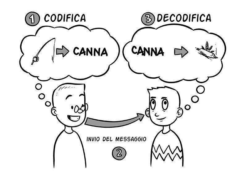 problemi comunicazione
