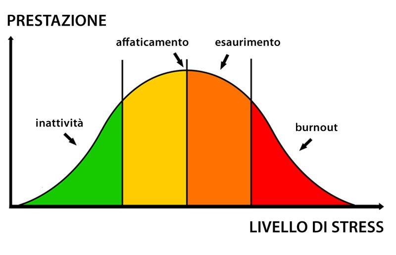 curva dello stress