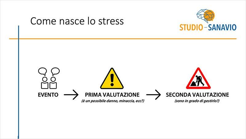 slide-gestione-stress