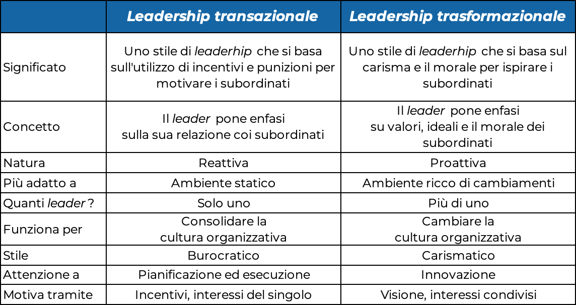 Tabella leadership trasformazionale