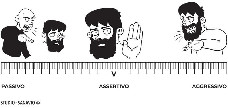 assertività passivo aggressivo